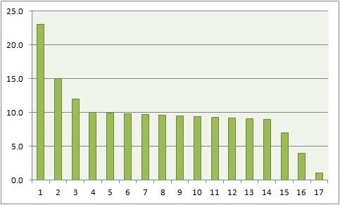 хорошая статистика в бизнесе диаграмма