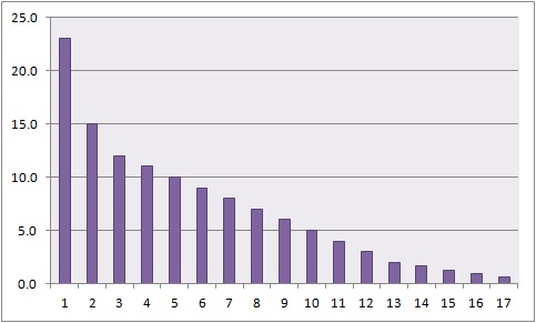 плохая статистика в бизнесе диаграмма