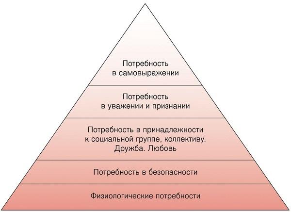 принцип Маслоу
