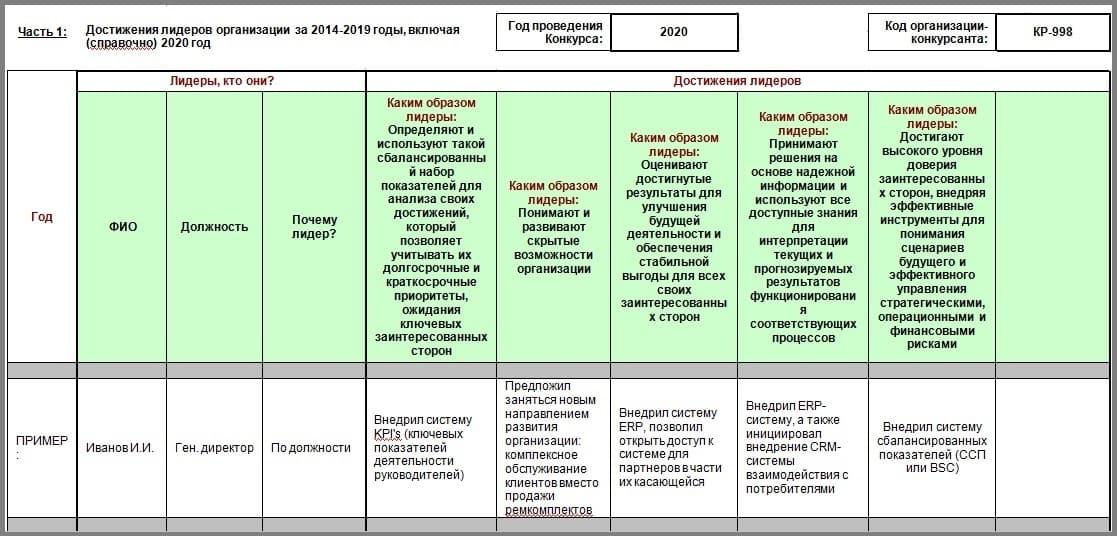 Достижения лидеров организации с 2014 по 2019 и 2020 года