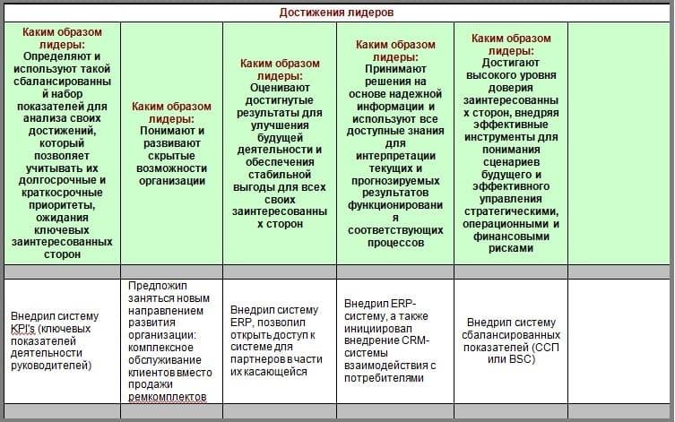 таблица Достижения лидеров пример заполнения
