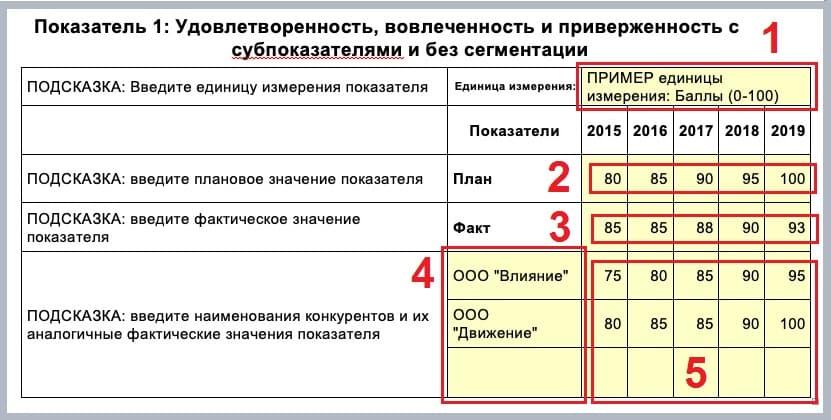 Показатели Единица измерения Плановые значения за 5 лет